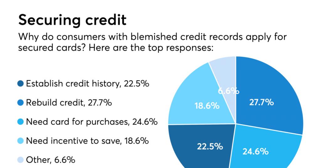 credit card reasons
